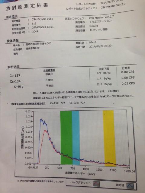 放射能測定結果